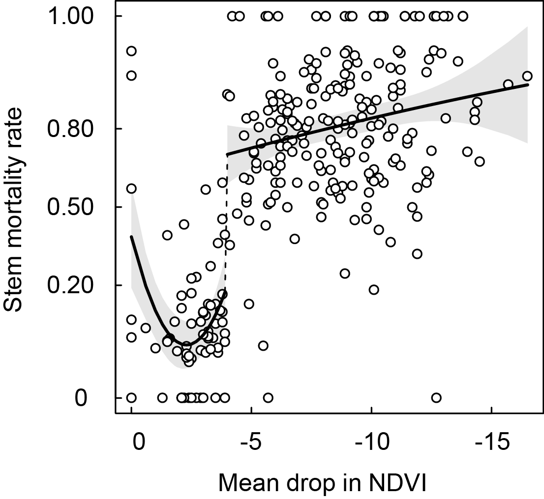 Relationship between defoliation by moth larvae measured from satellite (mean percentage drop in NDVI for 2001-2010) and the mortality rate of birch stems. The solid lines represent predictions from a discontinuous regression model, which identifies a critical threshold at a mean drop in NDVI of 4%. From Vindstad et al. 2017.